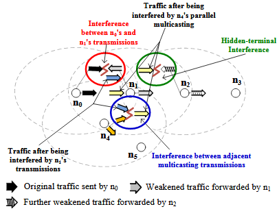 Fig. 1.An example of wireless multicasting interference in a three-hop transmission