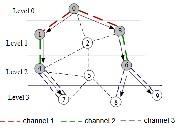 Fig. 7. An example of the LC-MRMC multicasting tree.