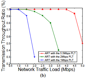 Fig. 8. Comparison of throughput ratios achieved on the 10-hop path: (a) the PLT adopted at different hops; (b) the PLT with different transmission rates.