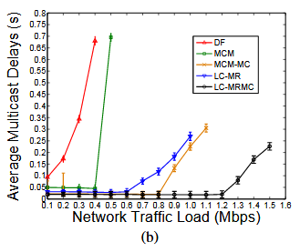 Fig. 9. Comparison of the average throughput ratios (a) and the average delays (b) achieved in the random WMN.