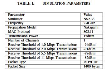 Simulation Parameters.