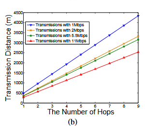 Fig. 2.The network throughput (a) and the transmission distances (b) achieved by different transmission rates in the multi-hop wireless simulation.