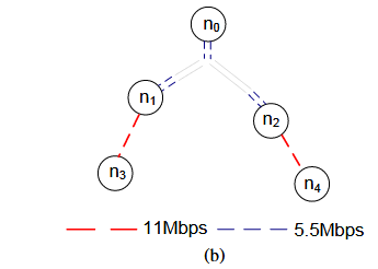 Fig. 3. An example of wireless multicast with DF (a) and with PLT (b).