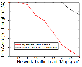 Fig. 4. The average network throughput of DF and PLT achieved from the multicast in Fig.3.