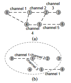 Fig. 6. An example of ART in a multicast communication