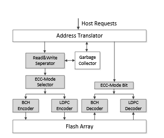 Architecture of our workload-aware differentiated ECC design.