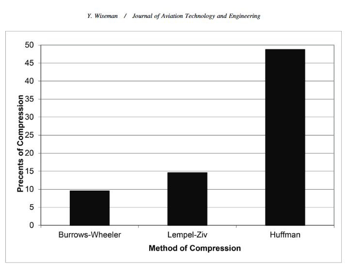 Figure 2. Compression ratios.