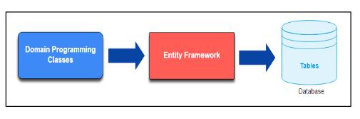 Figure 1 : Code-First Approach