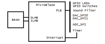 MicroBlaze System Diagram.