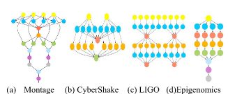 The Structure of the Small Size Workflows. (a) Montage (b) CyberShake (c) LIGO (d) Epigenomics.
