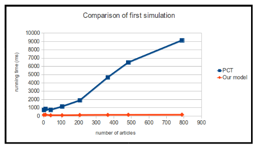 Comparison of Running Time for Tirst Simulation Between PCT and our ModeL.