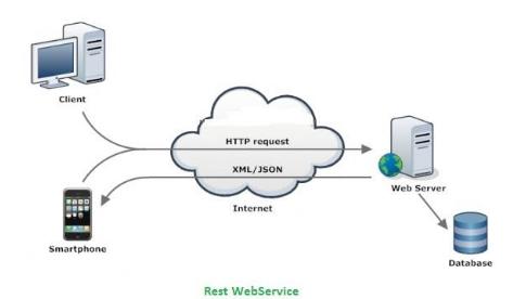 Restful Web Service.