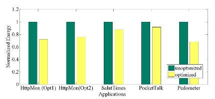 Fig. 5: Optimization Results for Different Apps.
