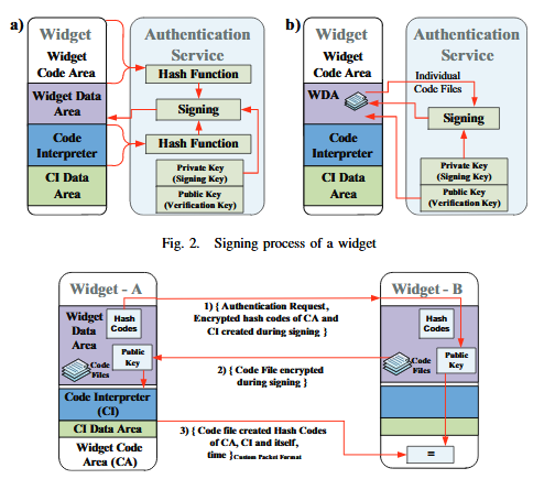 Authentication Process of Widget a by Widget B over a Established Secure Channel.
