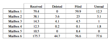 Summary per-day Baseline Email Statistics.