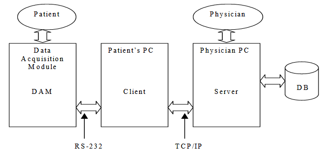 Figure 1.  General Diagram of an Internet-based Telemedical  System.