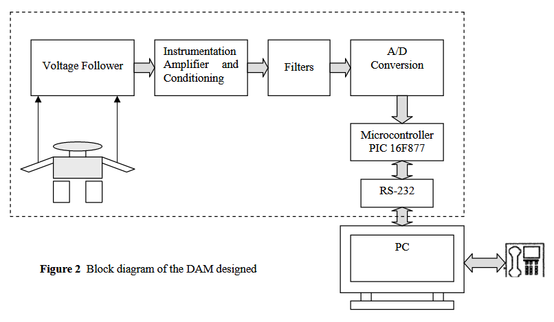 Remote Electrocardiogram Monitoring Based On The Internet