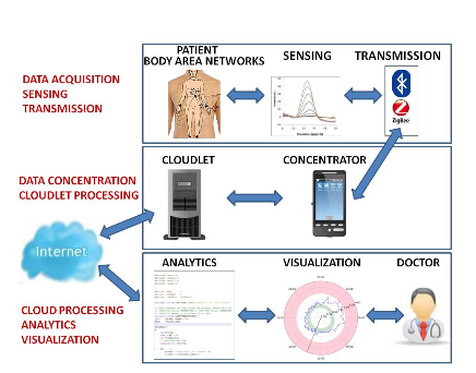 Components of a Remote Patient Monitoring System that is based on an IOT-Cloud Architecture.