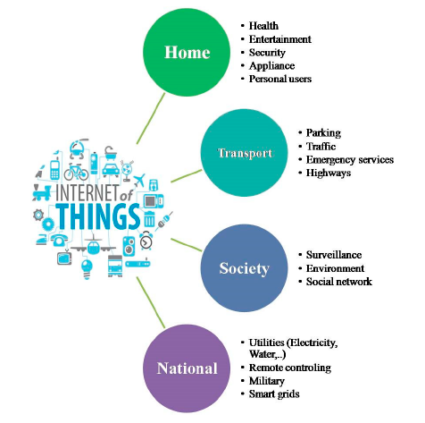 IOT-Based Linkages.