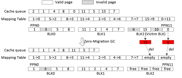 Fig. 7.  An example to illustrate the working flow of our zero-migration garbage col- lection design.