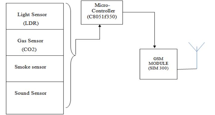 Block Diagram Transmission Side.