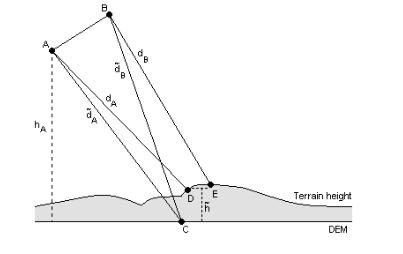 Single-pass Time-domain Interferometry Geometry.