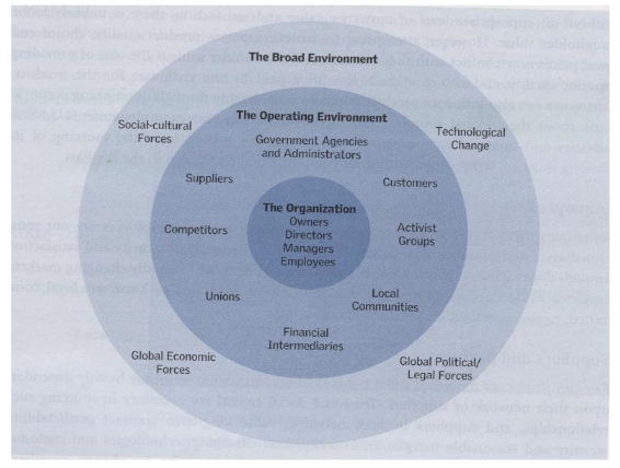 Viewing the Organization as a Complex Web of Interrealationship.