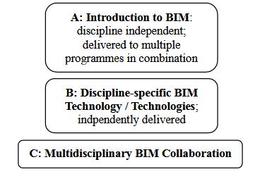 CEBE BIM Strategy for Undergraduate Programmes.