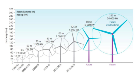 Growth in Size of Wind Turbines Since 1980 and Possible Future Sizes.