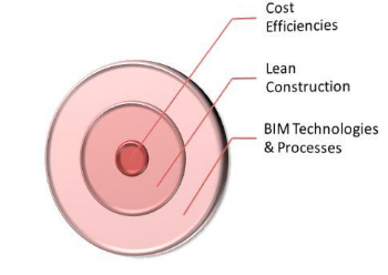 The Link Between Cost Effective  Construction & Built Environment Operations, Lean Techniques and Bim
