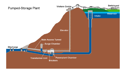 Layout of a PHES Plant