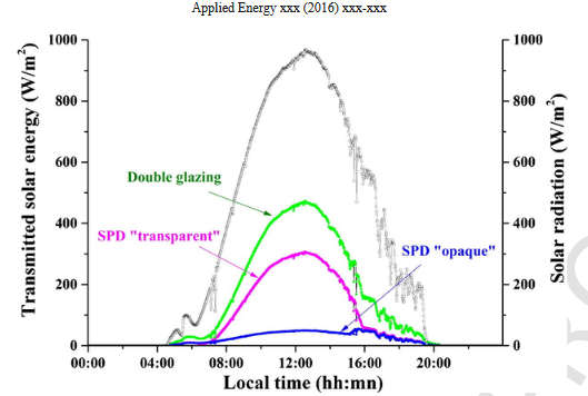 "Solar Energy Transmitted Through SPD ""Transparent"",'Opaquae"" and Glazing."