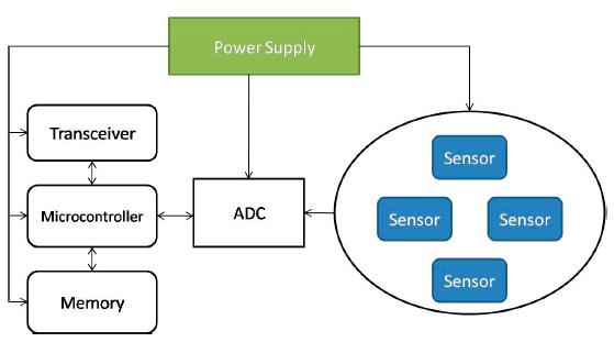The Architecture of a Wireless Sensor Node.