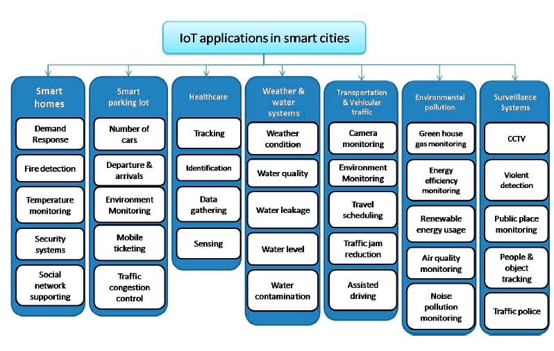 The Main Applications of the IOT.
