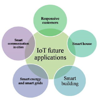 Figure7. IOT Potential for the Smart Cities.