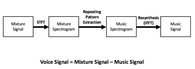 Implementation of Algorithm.