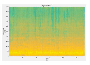 Separated Music Spectrogram.