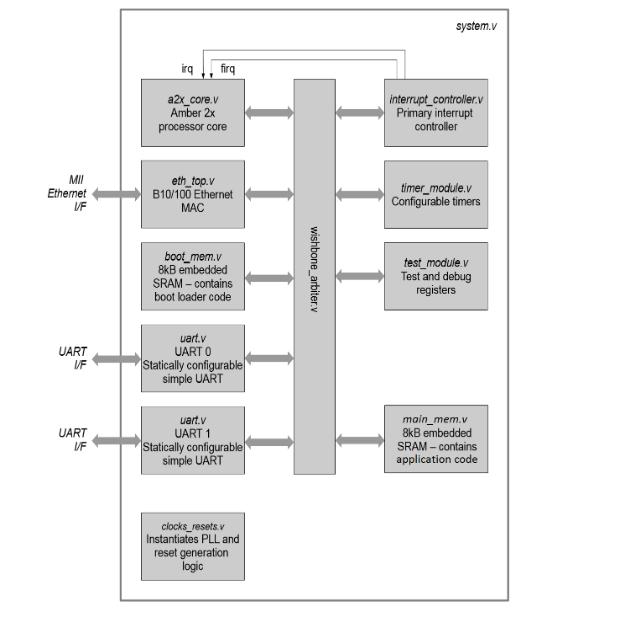 Amber FPGA System.