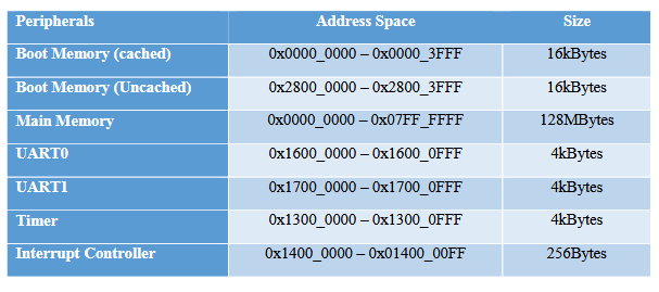 Table 3: System Address Map.