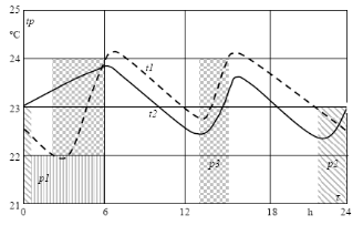 Heating  Floor  Temperature  Variations  for  One  (t1)  and  Two-circuit (t2) Heating System.