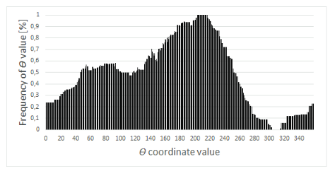 Averaged Distribution of Values for θ Coordinate.
