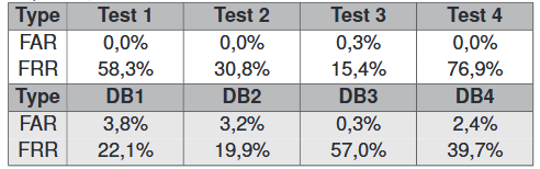 Chosen Tests Results. Grayed Rows Represent Values Obtained in the Document Mentioned Earlier. Tests Results are not Corresponding.