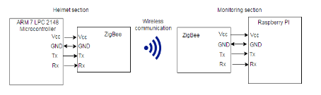 Figure 2: Wireless Transmissions through ZigBee Node.