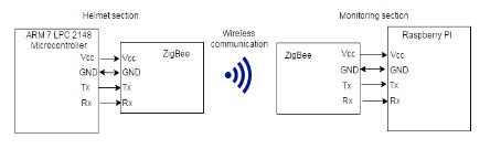 Figure 2: Wireless Transmissions through ZigBee Node.