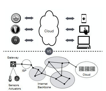 Although Applications Usually View the Cloud as the Center of all Connected Devices ( Upper diagram ), in Reality the Cloud is usually on the Edge of the Internet Backbone, just like other devices (lower diagram).