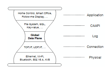 The Global Data Plane (GDP) Operates Above the Network Level and Offers Common Access APIs (CAAPIs) to Applications Rather than Raw Packet Routing.