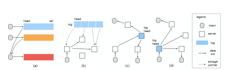 The GDP Design Illustrated: (a) Single-Writer Logs are Appended to the Head and Compositions are Achieved by subscription; (b) Logs are Split into Chunks and Stored in a Distributed Fashion; (c) Overlay Multicast Trees are Constructed when there are Multiple Subscribers; (d) Location-independent Routing Enables Log Migration for Optimizing Performance.