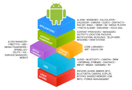 Figure 2.1. Android Stack.