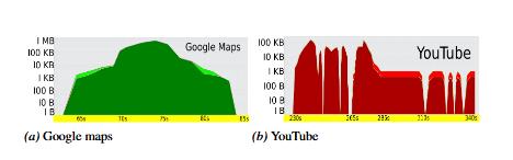 Snapshots of Profiled Data Communication Patterns.