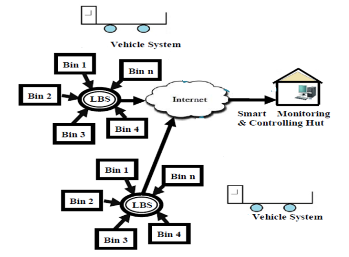 Fig (1):  Architecture of Automatic Waste Management System.